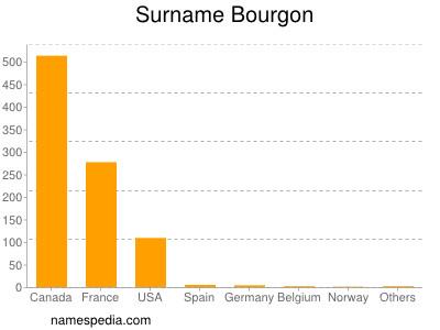 Surname Bourgon