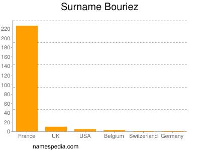 Surname Bouriez