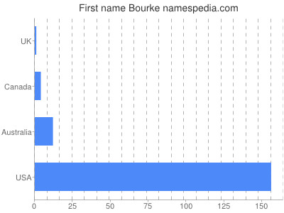 Given name Bourke