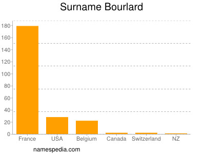 Surname Bourlard