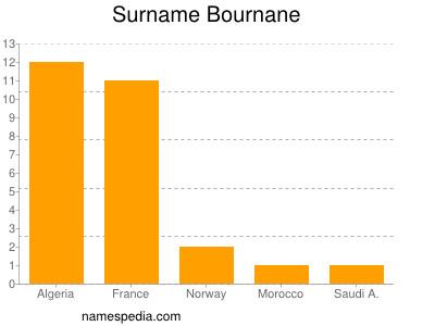 Surname Bournane