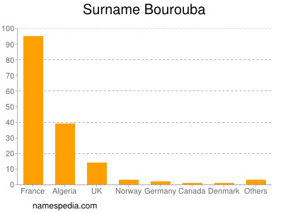 Surname Bourouba