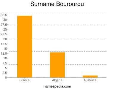 Surname Bourourou