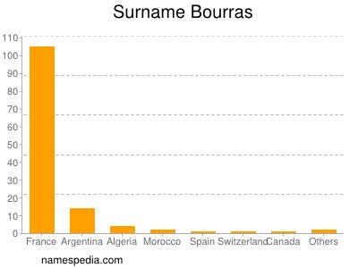 Surname Bourras