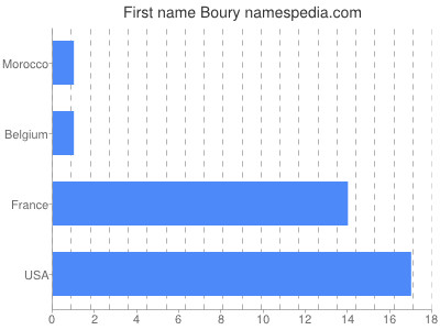 Given name Boury