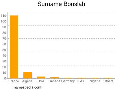 Surname Bouslah