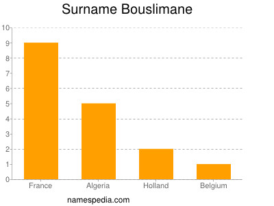 Surname Bouslimane