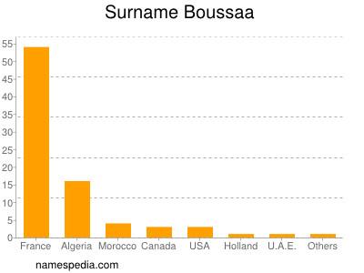 Surname Boussaa