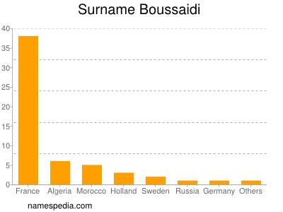 Surname Boussaidi