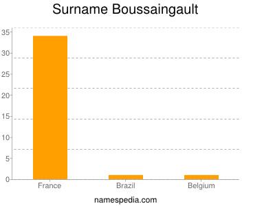 Surname Boussaingault