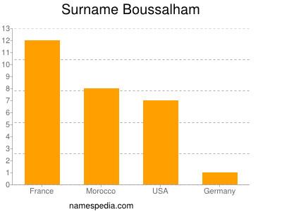 Surname Boussalham