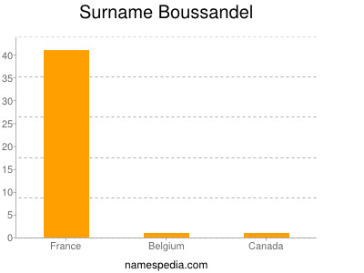 Surname Boussandel