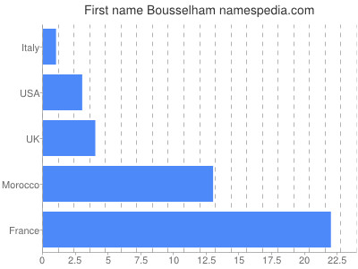 Given name Bousselham