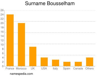 Surname Bousselham