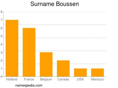 Surname Boussen