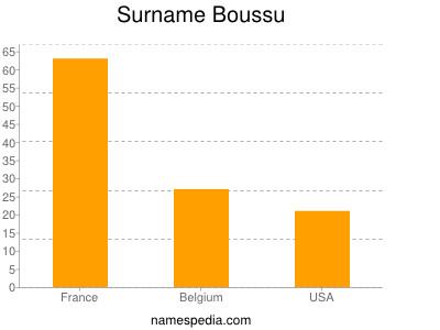 Surname Boussu