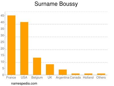 Surname Boussy