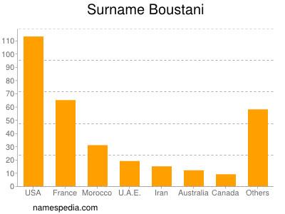 Surname Boustani
