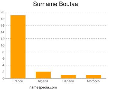 Surname Boutaa