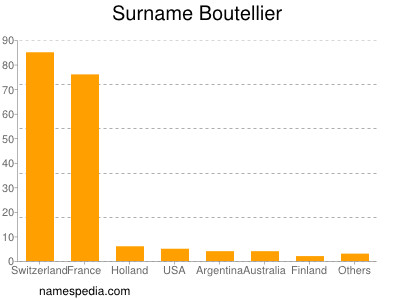 Surname Boutellier