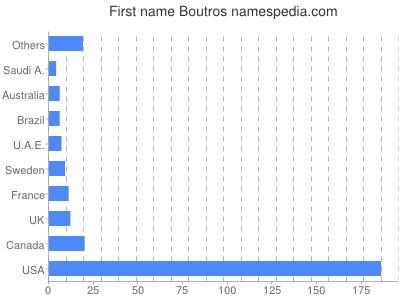 Given name Boutros