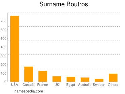 Surname Boutros