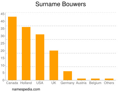 Surname Bouwers