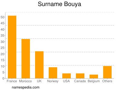 Surname Bouya