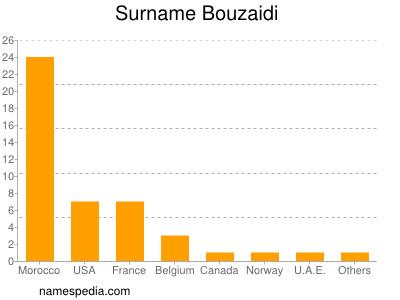 Surname Bouzaidi