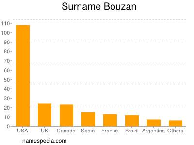 Surname Bouzan
