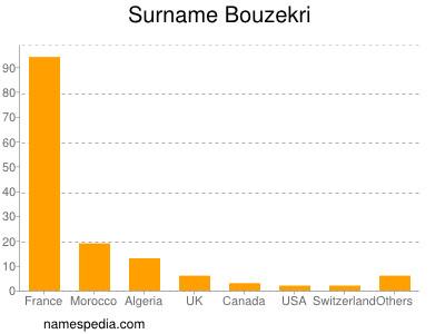 Surname Bouzekri