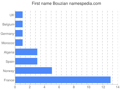 Given name Bouzian