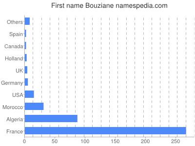 Given name Bouziane