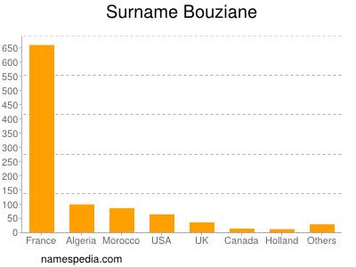Surname Bouziane