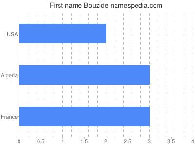 Given name Bouzide