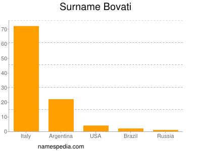 Surname Bovati