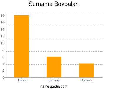 Surname Bovbalan