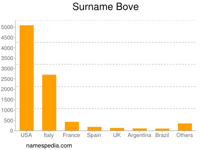 Surname Bove