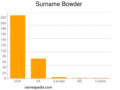 Surname Bowder