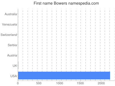 Given name Bowers