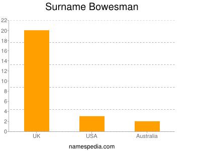 Surname Bowesman