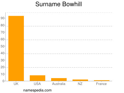 Surname Bowhill