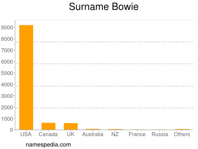 Surname Bowie