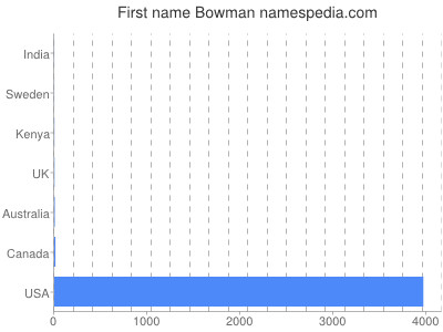 Given name Bowman