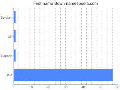 Given name Bown