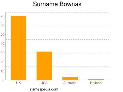 Surname Bownas