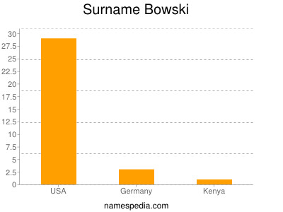 Surname Bowski