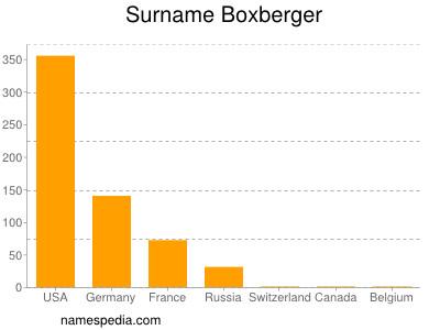 Surname Boxberger