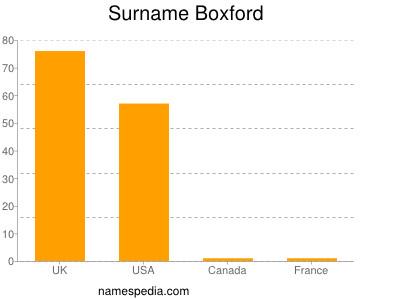 Surname Boxford