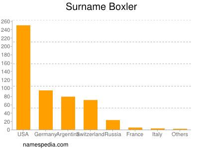 Surname Boxler